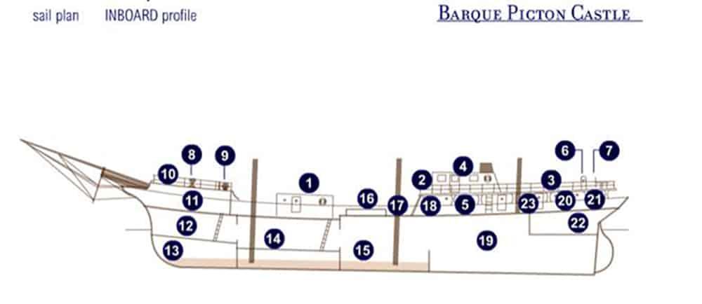 Picton Castle - Below decks layout